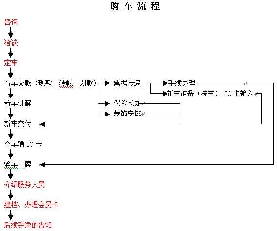 神龙京津公司购车流程图表