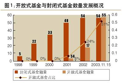 2003开放式基金与封闭式基金数量发展概况