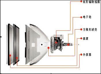 显像管电视结构图_创维电视