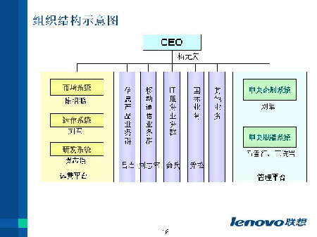本季度内,联想与中国电信达成战略合作协议,合作开发基于关联应用技术