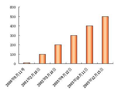 腾讯qq同时在线人数突破500万 应用飞速发展