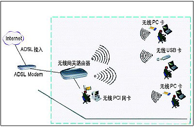 路由器的应用连接图