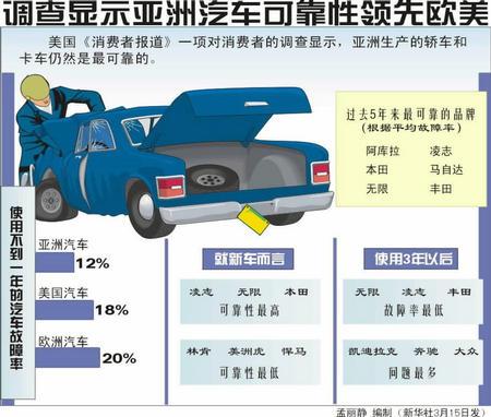 图表 调查显示亚洲汽车可靠性领先欧美高清图片