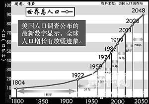 世界人口日_2050年世界人口排名