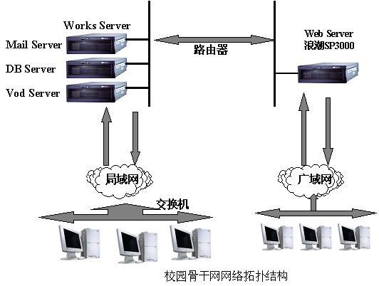 上图为校园骨干网网络拓扑图,内容发布系统主要依托三层结构的Internet计算模式,由WWW服务器和数据库服务器组成,WWW服务器主要提供Web页面的浏览以及学校的信息发布服务,由于Web服务器的页面点击率高,这就要求CPU的计算能力和数据的I/O能力非常的好,在方案设计中我们采用了最新的安腾技术,不但满足当前的业务需求,同时也能够满足未来业务的扩展。浪潮英信SP3000采用业内最新技术,基于64位英特尔安腾2处理器和全新的系统架构,SP3000采用对称式和模块化设计,支持4路安腾2处理器,系统带宽