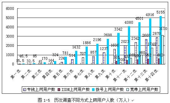 (如图1-6所示)可以看出,这半年上网用户人数的增长率达到历年调