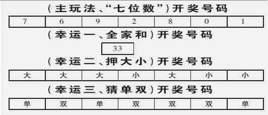 体彩七星彩第04130期开奖号码(图)