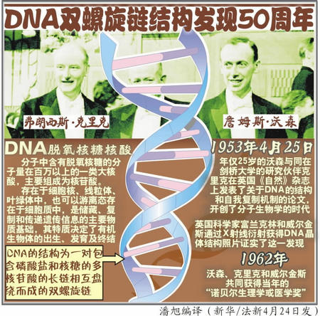 DNA双螺旋结构发现者克里克昨日辞世 享年88岁