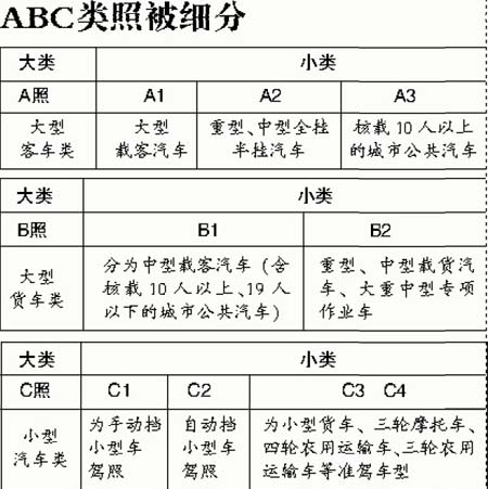 <font color=red>自动挡</font>小车驾照即将面世(图)-搜狐新闻中心