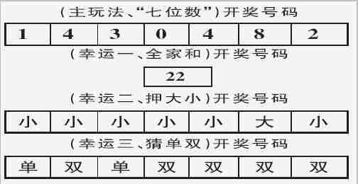 体彩七星彩第04133期开奖号码(图)