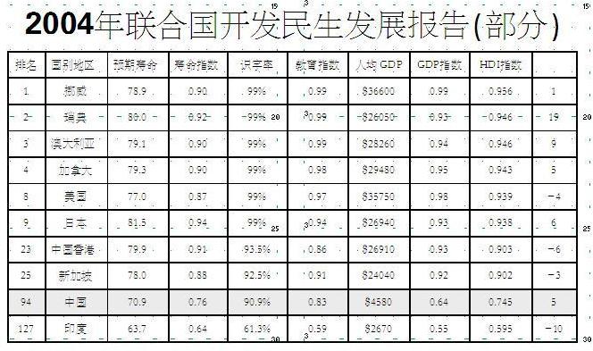 中国人均GDP一年能增3493美元?(图)