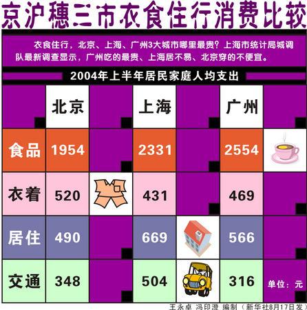 表 京沪穗三市衣食住行消费比较