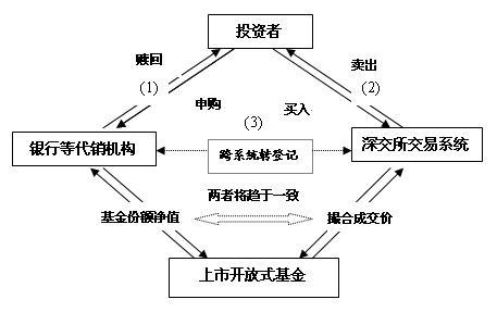 深圳证券交易所获准推出上市开放式基金