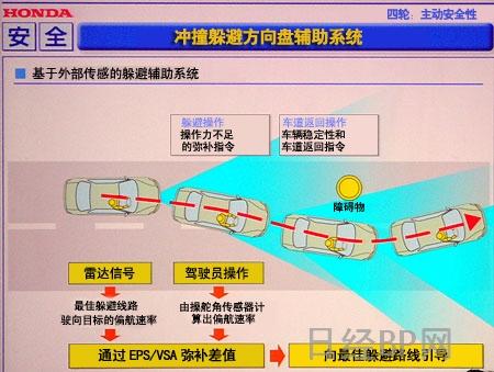 本田公开冲撞躲避方向盘辅助系统(图)