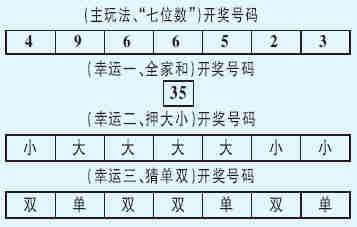 体彩七星彩第04146期开奖号码(图)