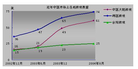 赛迪顾问:中国网络游戏产业现状及发展趋势_搜