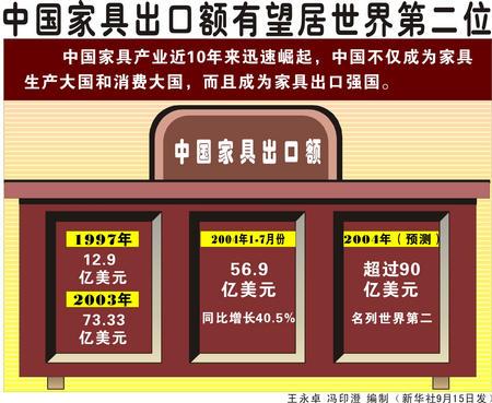 图表:中国家具出口额有望居世界第二位