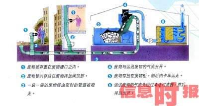 楼房下水管道结构图