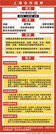 图表:上海合作组织