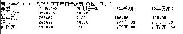 2004年1至8月轻型客车市场简况