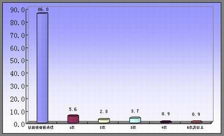 八月份汽车质量投诉服务的统计分析