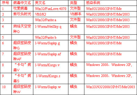 <a href='http://act.it.sohu.com/download/result.php?kw=江民&searchtype=1' target=_blank>江民</a>:公布2004年第三季度病毒疫情报告