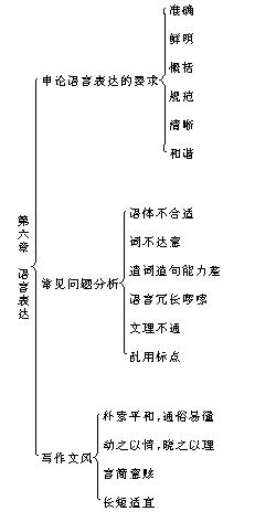 申论知识点结构图