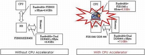 加速技术。 拥有CPU 加速技术,使用者将能够释放出PC的无限潜能。   CPU加速器技术的实质是允许使用者改变CPU倍频,通过改变CPU倍频,用户能够更容易找出系统性能最佳化的执行速度。CPU加速器能够让使用者将800MHz FSB CPU跑到1066MHz FSB。借由增加系统FSB所获得的额外带宽,PC性能将大大提升。事实上,CPU加速器能增加33%的系统性能。