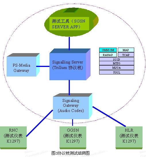 WCDMA 系统移动核心网络协议栈的测试