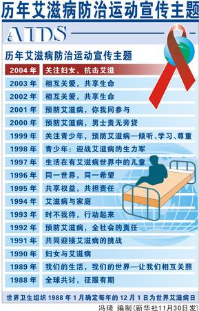 图表:历年艾滋病防治运动宣传主题