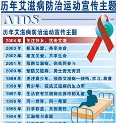 历年艾滋病防治运动宣传主题