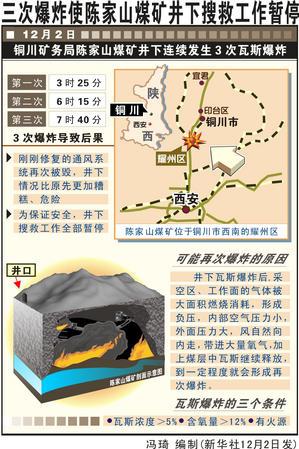 图表:三次爆炸使陈家山煤矿井下搜救工作暂停