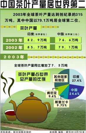 图表:中国茶叶产量居世界第二-搜狐新闻中心