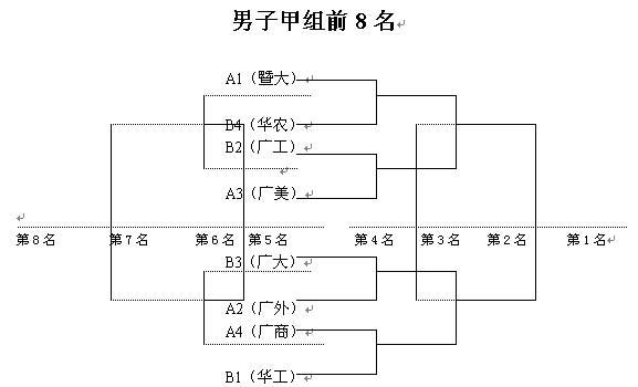 宝玛士广东省大学生篮球联赛第二阶段对阵图