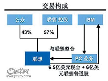 联想业务组织结构图