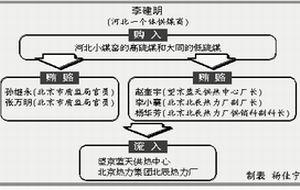 北京质监局官员受贿 劣质煤以钱开道进北京(图)