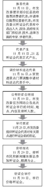 6世遗涨价听证会程序公布 学生可集体免票(图)