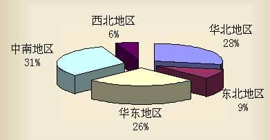 九月份汽车质量投诉服务的统计分析