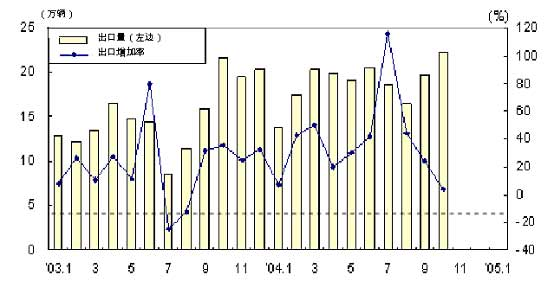 各汽车公司出口比重比较:   调查显示,在总出口比重上,现代汽车公司有小幅度的下降,而GM大宇和起亚却有小幅度的上升。   到十月份为止,现代汽车出口量与去年同期相比增加了11.6%,八十九万六千辆的出口量,占到了总出口量的47.7%,(而去年是56.6%),和去年比起来多少有些下降。   而起亚在北美和欧洲地区的出口急剧上升,与去年同期相比增加了41.
