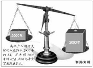 北京公布社会发展分析报告 贫富差距逐年拉大