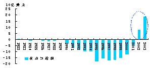 2005年A股市场的契机二:人民币升值