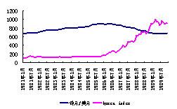 人民币升值将提升股市价值中枢