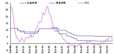 人民币升值时机和幅度VS人民币升值预期