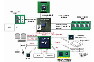 迅驰II代移动计算平台