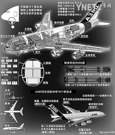 空客a380 团结就是力量