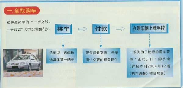 全款、银行贷款、金融公司贷款购车流程图