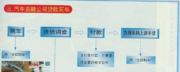 全款 银行贷款 金融公司贷款购车流程图高清图片