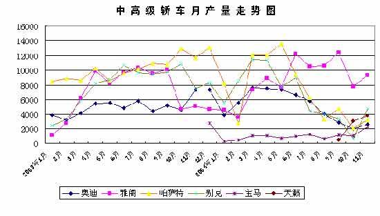 贾新光:2004年1至12月汽车工业产销分析