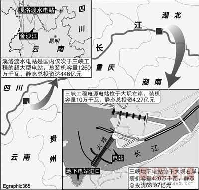 三峡3电站停工待环评 专家称千万别走过场(图)