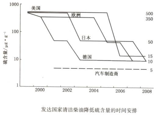 中国汽车产业会犯贫血症吗--开发清洁柴油